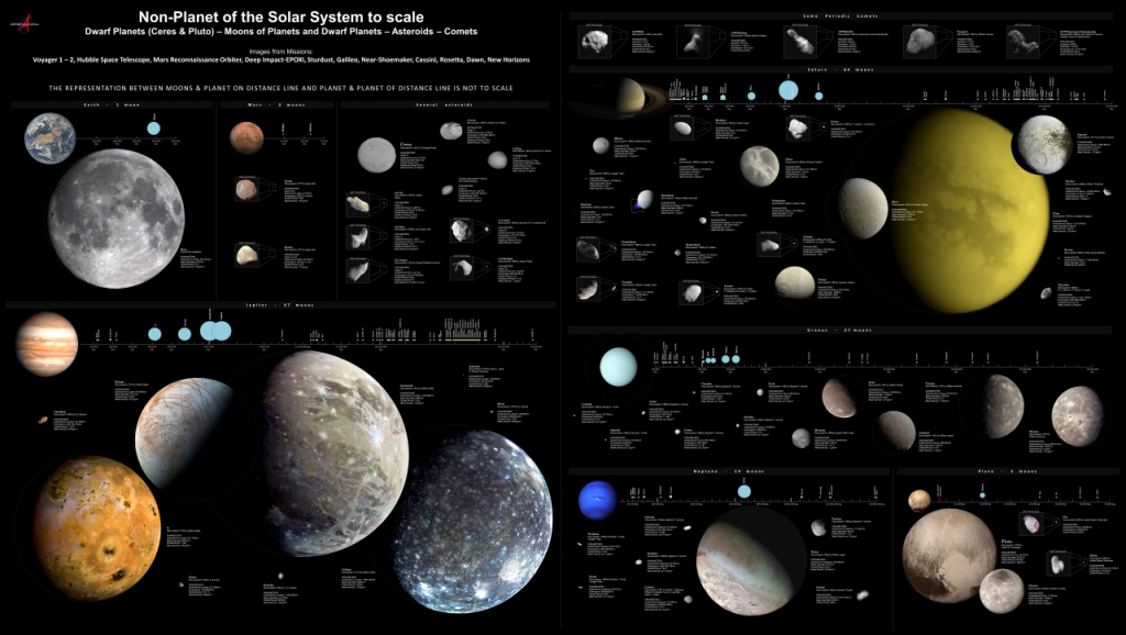 WikipediaFeatured picture candidatesMoons of solar system